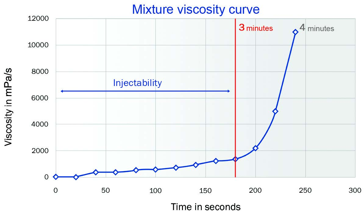 bio-1-quickset-mixture-viscosity
